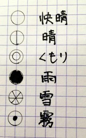 気象記号(代表的なもの)