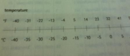 摂氏と華氏の対照表